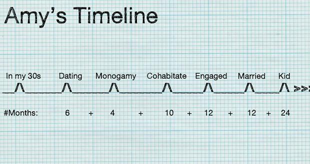 Amy timeline