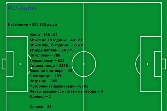 Интересни данни за населението на Исландия, а оставащите... те са заети с мачовете от Евро 2016.