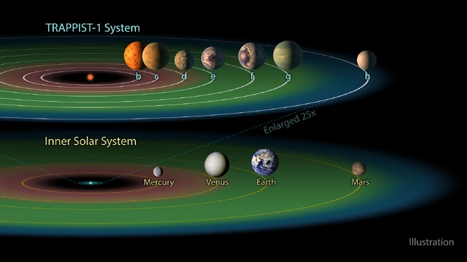 An artist's rendering of the seven planets that orbit the star named Trappist-1, in order of their distance from the star.