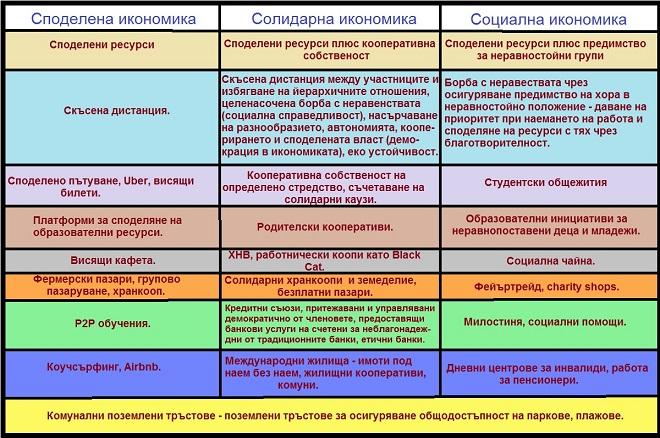 Таблица с характерните за трите икономически модела практики.